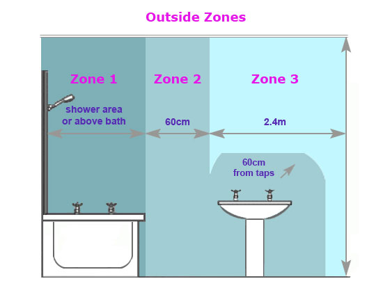 Uk bathroom zones and wiring regulations for extractor fans for Bathroom zones ip rating