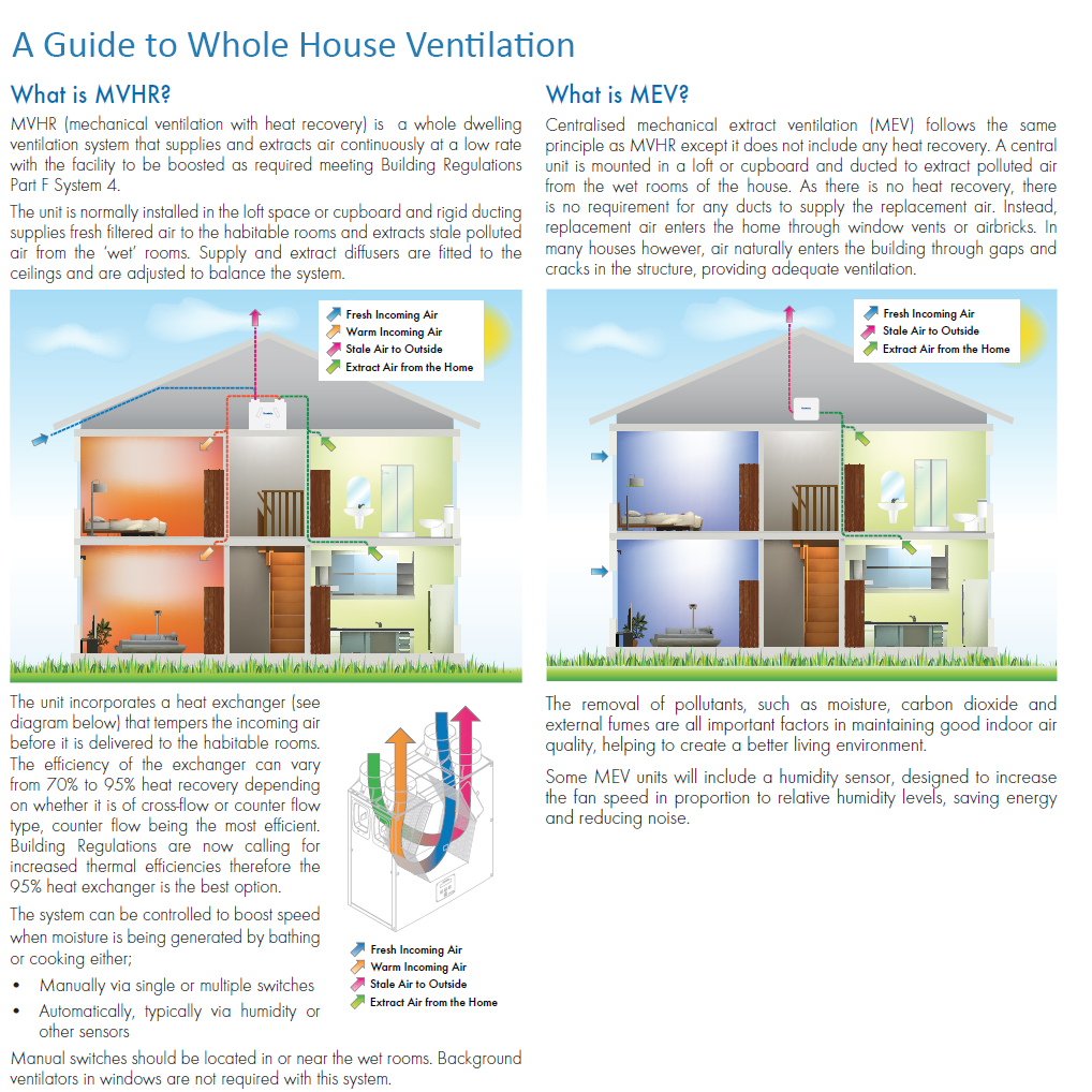 Whole House Mechanical Ventilation System : Whole house mechanical ventilation a guide