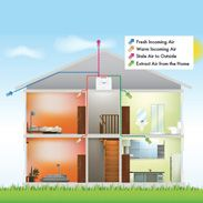 A Guide to Whole House Ventilation