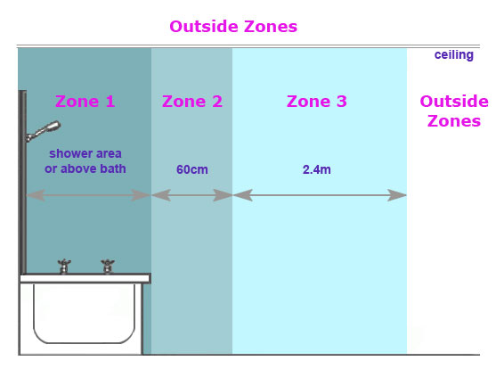 Wiring Zones In Bathrooms Free Wiring Diagram For You